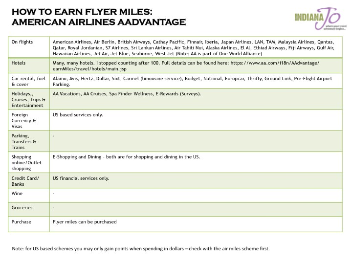 How to Earn Flyer Miles Checklist AA