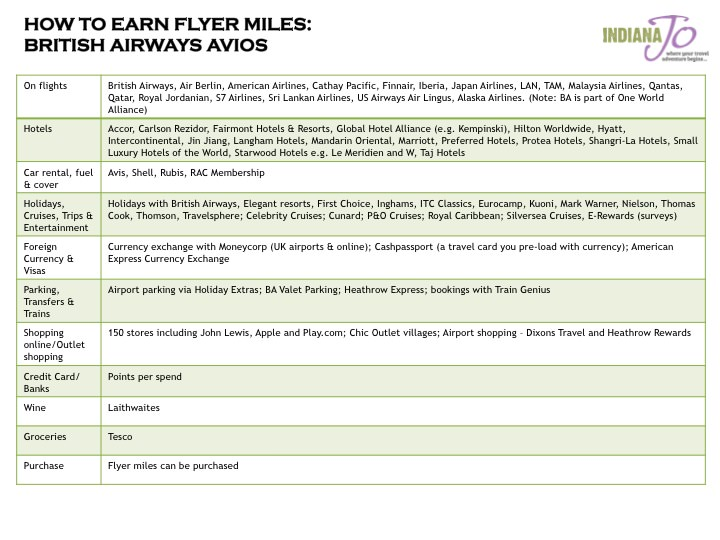 How to Earn Flyer Miles Checklist BA