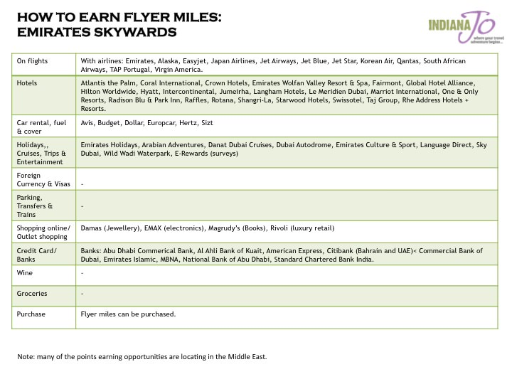 How to Earn Flyer Miles Checklist Emirates