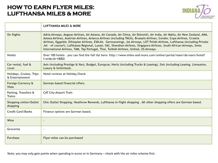 How to Earn Flyer Miles Checklist Lufthansa